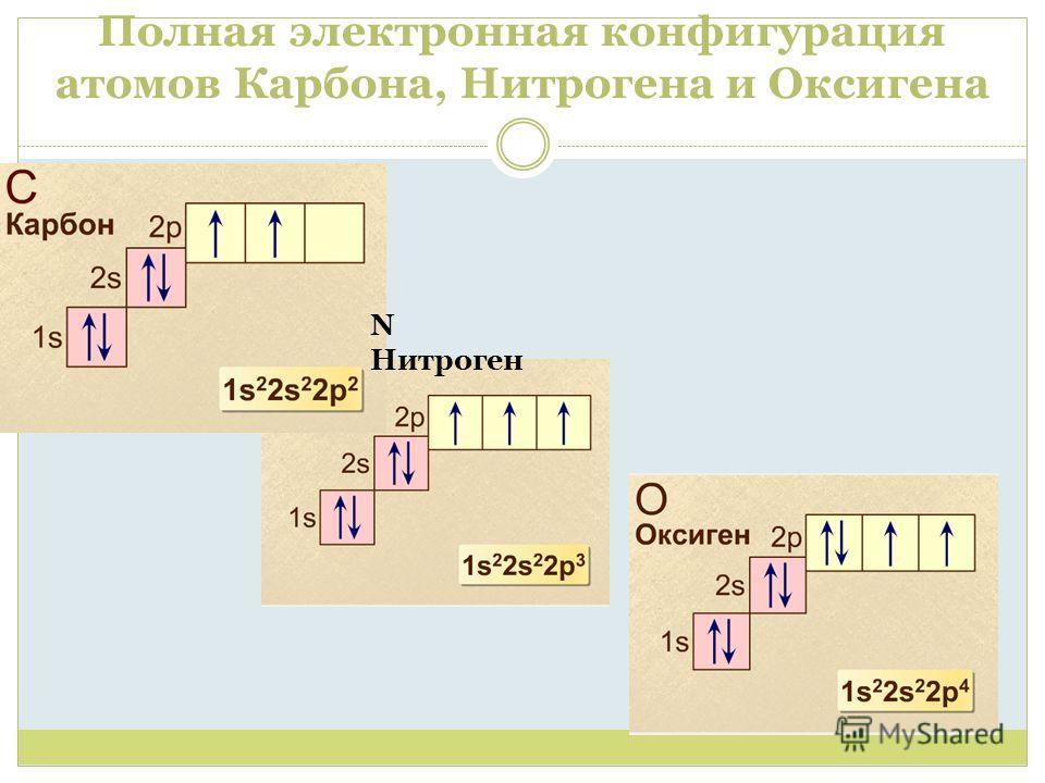 Полная электронная конфигурация атомов Карбона, Нитрогена и Оксигена N Нитроген