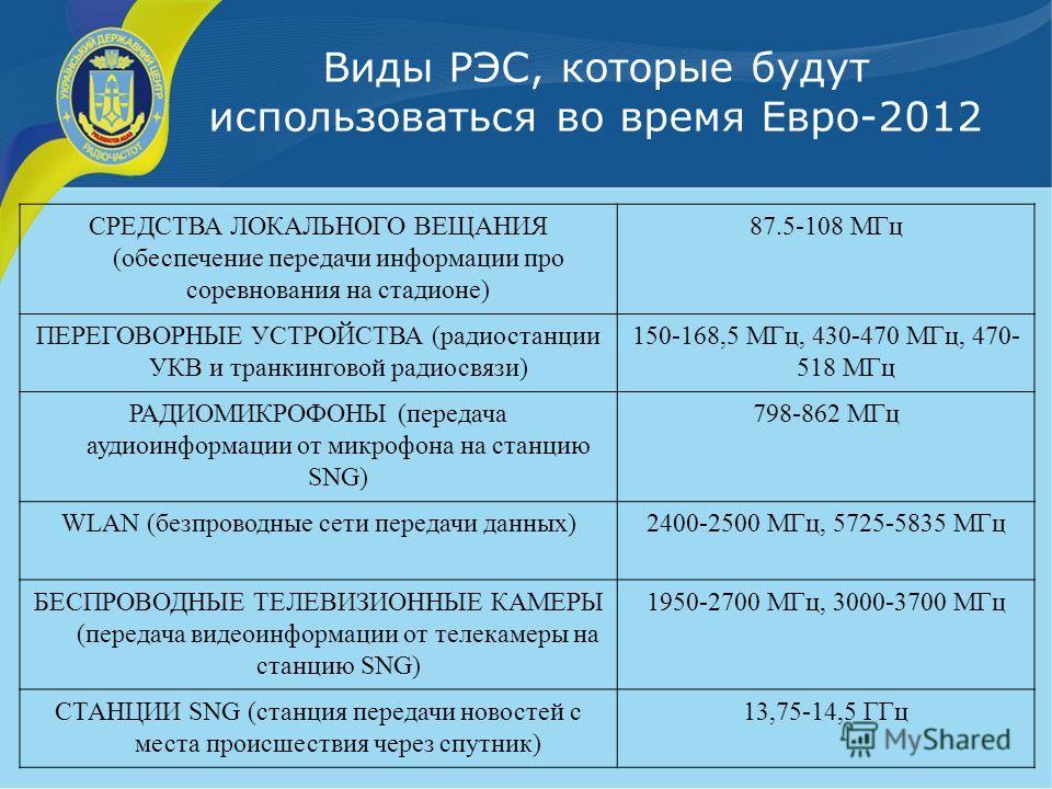Виды РЭС, которые будут использоваться во время Евро-2012 СРЕДСТВА ЛОКАЛЬНОГО ВЕЩАНИЯ (обеспечение передачи информации про соревнования на стадионе) 87.5-108 МГц ПЕРЕГОВОРНЫЕ УСТРОЙСТВА (радиостанции УКВ и транкинговой радиосвязи) 150-168,5 МГц, 430-