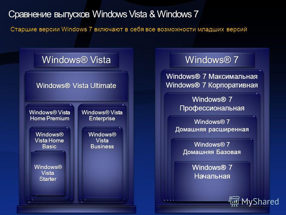 Сравнение выпусков Windows Vista & Windows 7 Windows® Vista Ultimate Windows® Vista Enterprise Windows® Vista Home Premium Windows® Vista Business Windows® Vista Home Basic Windows® Vista Starter Windows® Vista Windows® 7 Максимальная Windows® 7 Корп