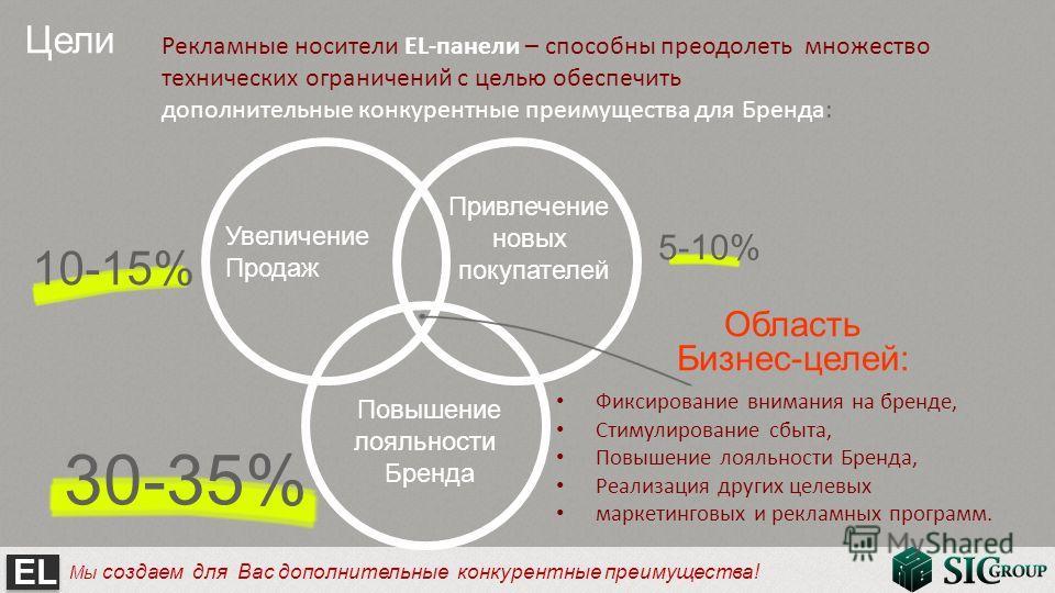 EL Мы создаем для Вас дополнительные конкурентные преимущества! Цели Область Бизнес-целей: Увеличение Продаж Привлечение новых покупателей Повышение лояльности Бренда 10-15% 5-10% 30-35% Рекламные носители EL-панели – способны преодолеть множество те