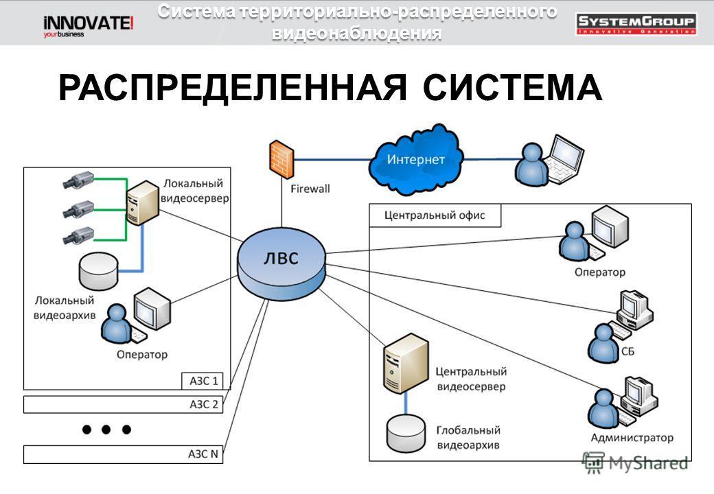 РАСПРЕДЕЛЕННАЯ СИСТЕМА Система территориально-распределенного видеонаблюдения