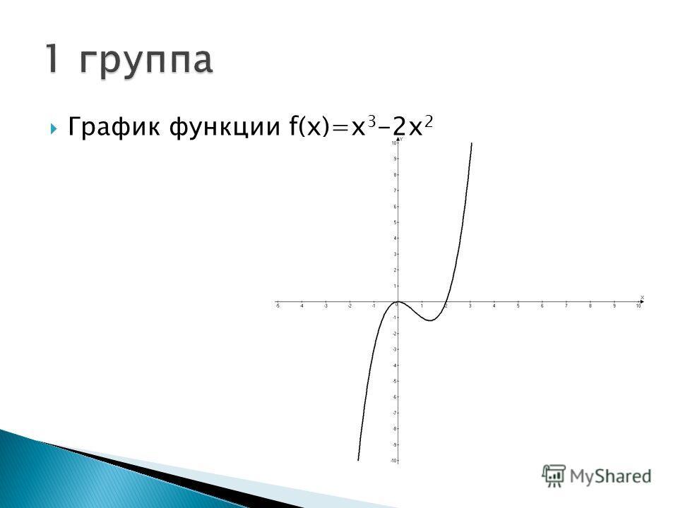 График функции f(x)=x 3 -2х 2