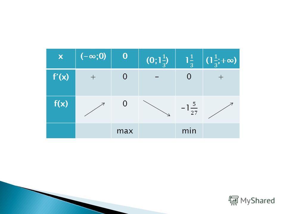 х(-;0)0 f (x)+0-0+ f(х)0 max min