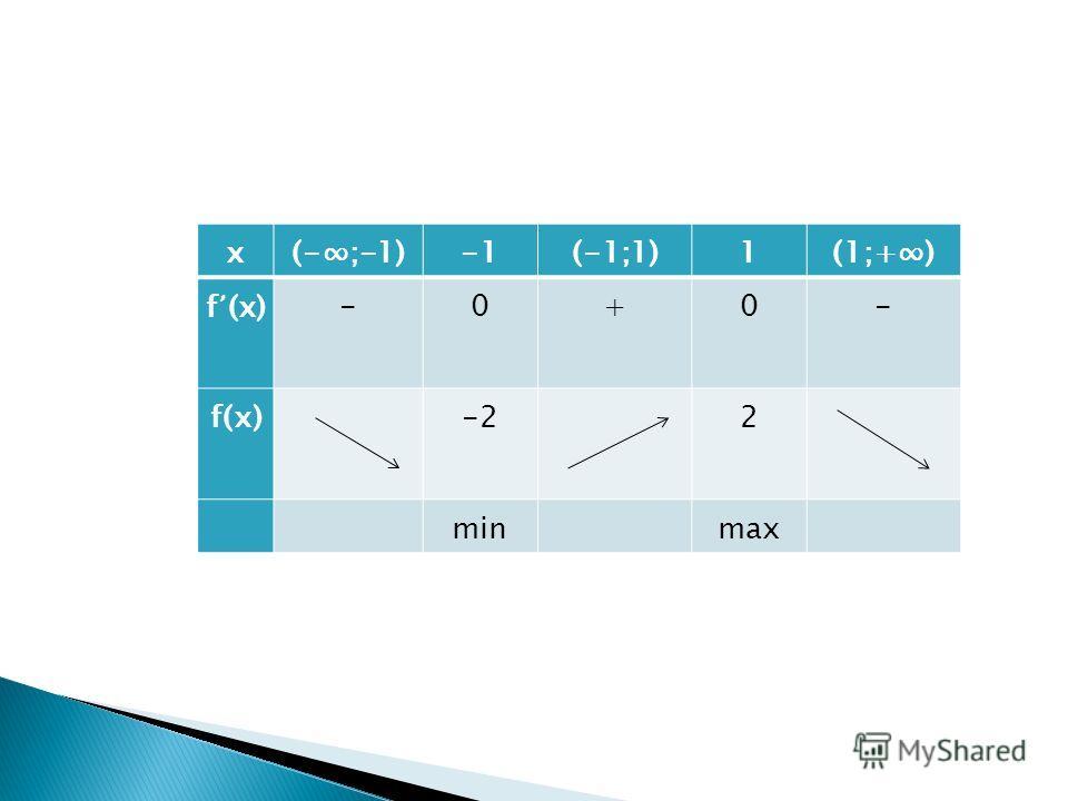 х(-;-1)(-1;1)1(1;+) f (x)-0+0- f(х)-22 min max