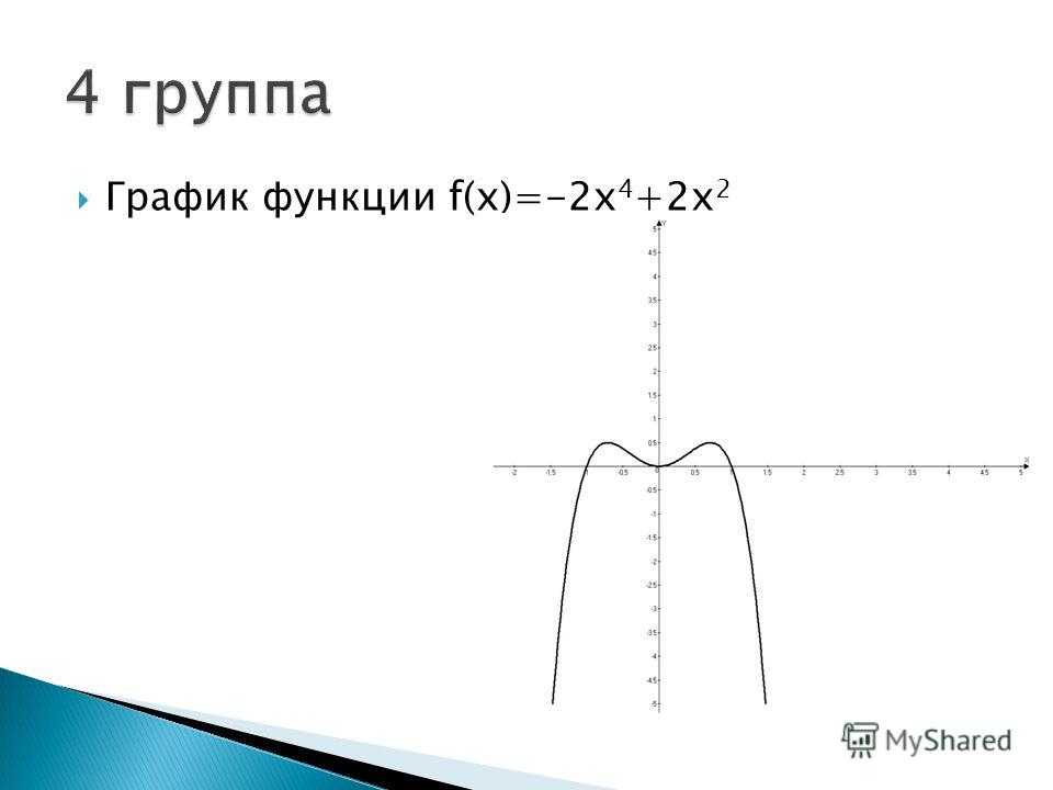 График функции f(x)=-2х 4 +2х 2