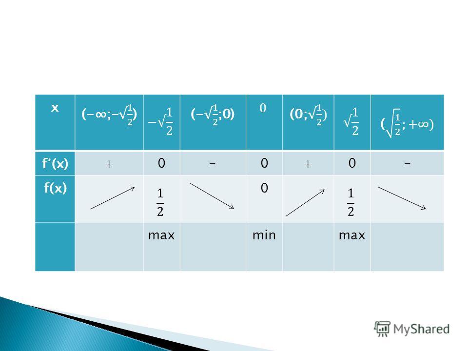 х f (x)+0-0+0- f(х)0 max min max