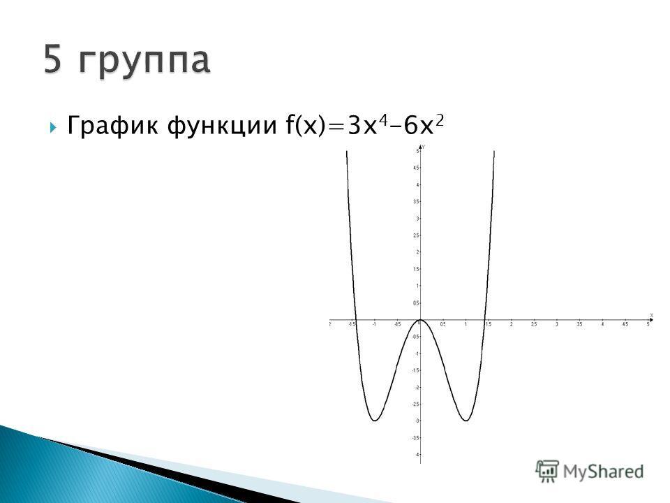 График функции f(x)=3х 4 -6х 2