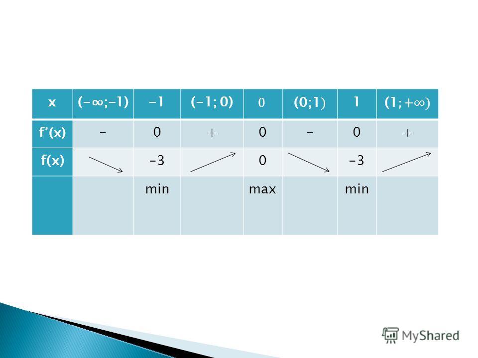 х(-;-1)(-1; 0)1 f (x)-0+0-0+ f(х)-30 min max min