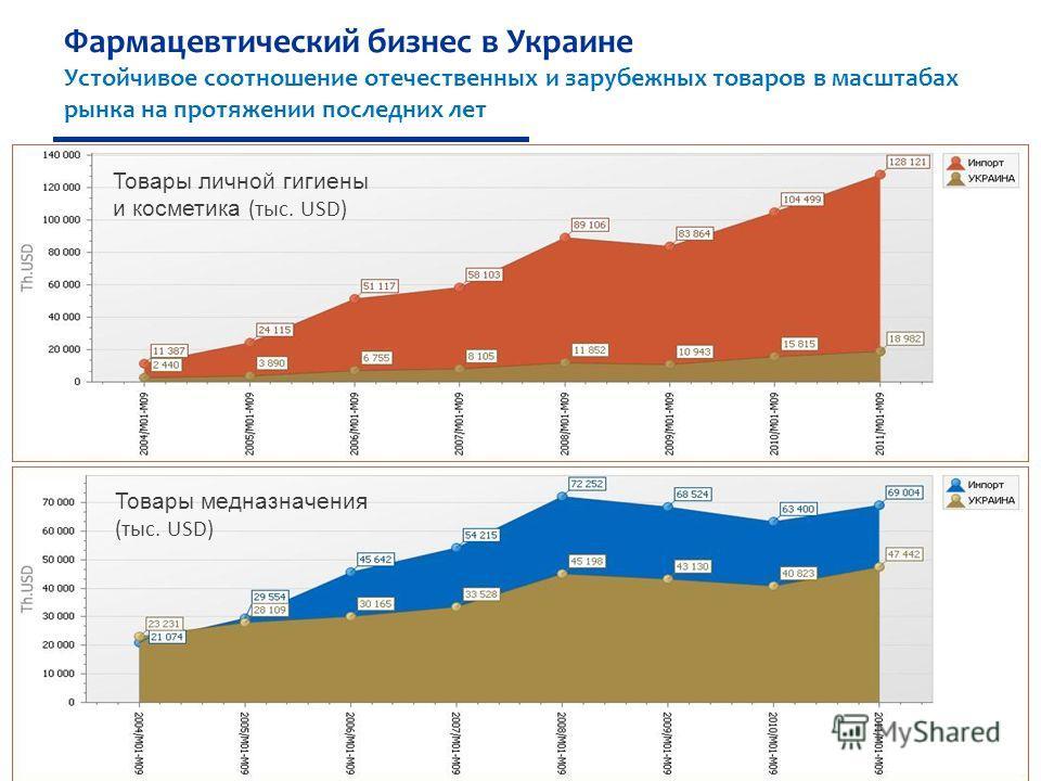 13 Товары личной гигиены и косметика (тыс. USD) Товары медназначения (тыс. USD) Фармацевтический бизнес в Украине Устойчивое соотношение отечественных и зарубежных товаров в масштабах рынка на протяжении последних лет