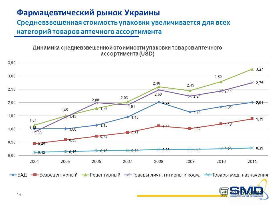 14 Фармацевтический рынок Украины Средневзвешенная стоимость упаковки увеличивается для всех категорий товаров аптечного ассортимента