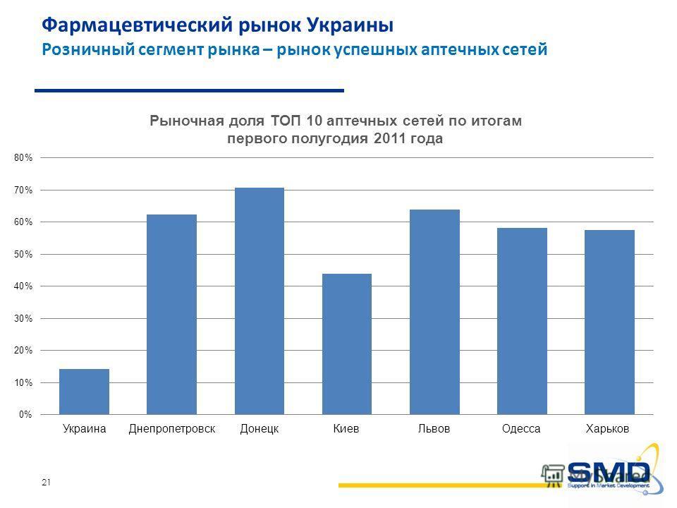 21 Фармацевтический рынок Украины Розничный сегмент рынка – рынок успешных аптечных сетей
