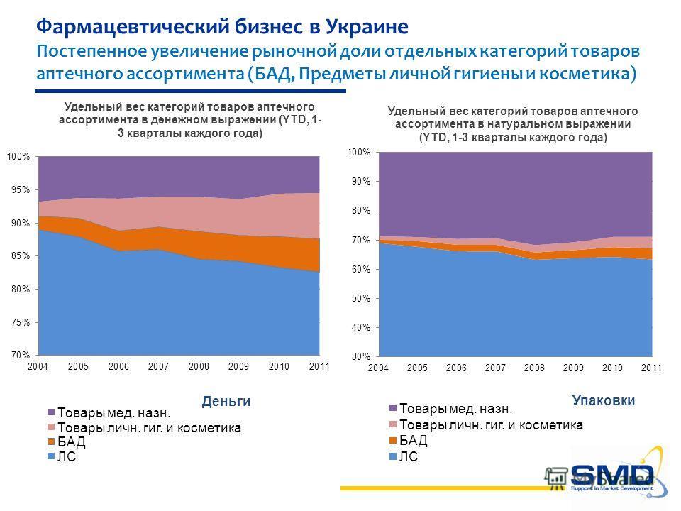 Фармацевтический бизнес в Украине Постепенное увеличение рыночной доли отдельных категорий товаров аптечного ассортимента (БАД, Предметы личной гигиены и косметика) Деньги