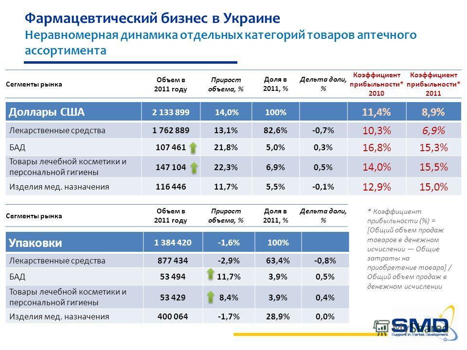 Сегменты рынка Объем в 2011 году Прирост объема, % Доля в 2011, % Дельта доли, % Коэффициент прибыльности* 2010 Коэффициент прибыльности* 2011 Доллары США 2 133 899 14,0%100% 11,4%8,9% Лекарственные средства1 762 88913,1%82,6%-0,7% 10,3%6,9% БАД107 4