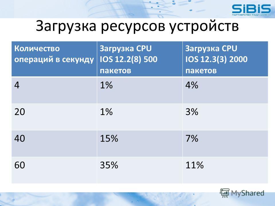 Загрузка ресурсов устройств Количество операций в секунду Загрузка CPU IOS 12.2(8) 500 пакетов Загрузка CPU IOS 12.3(3) 2000 пакетов 41%4%4% 201%1%3%3% 4015%7%7% 6035%11%