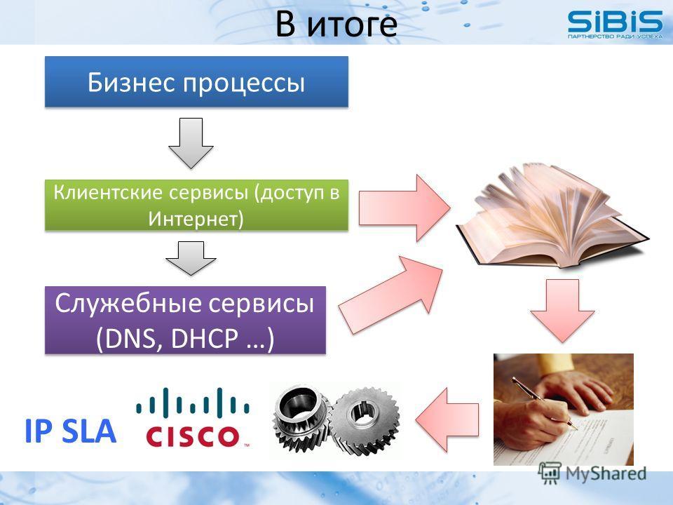 В итоге Бизнес процессы Клиентские сервисы (доступ в Интернет) Служебные сервисы (DNS, DHCP …) IP SLA