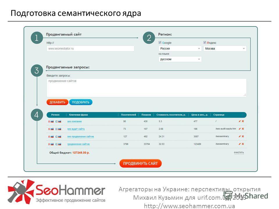 Агрегаторы на Украине: перспективы, открытия Михаил Кузьмин для urif.com.ua 2013 http://www.seohammer.com.ua Подготовка семантического ядра