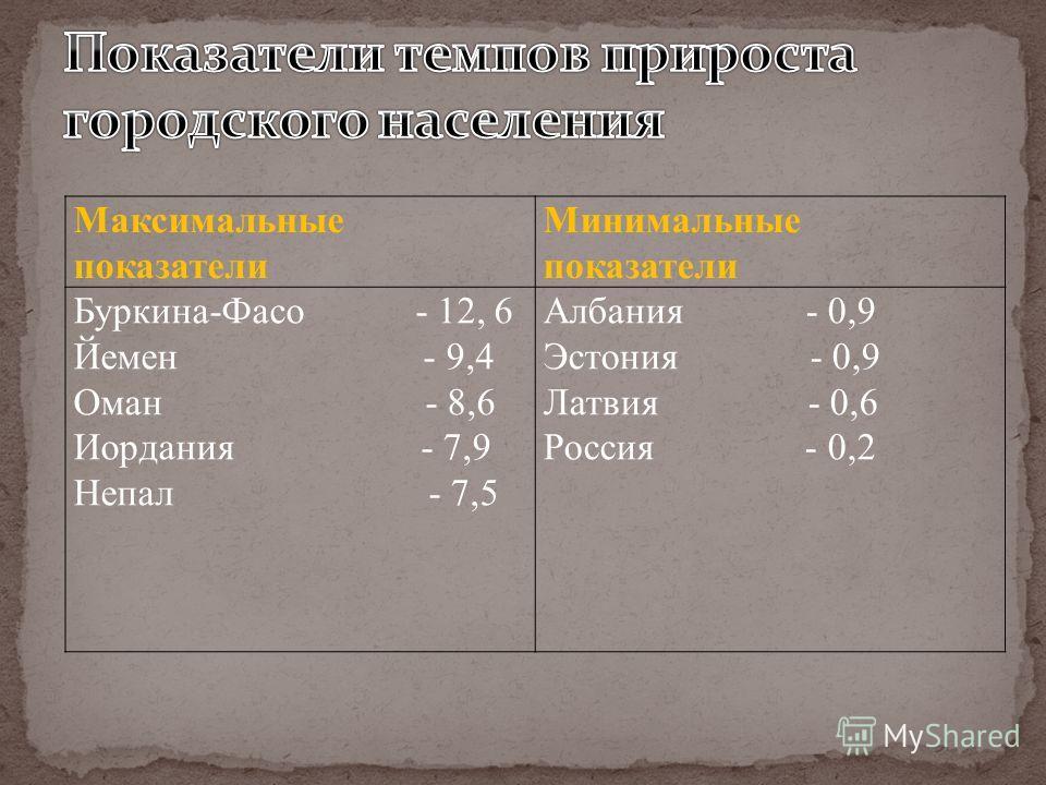 Максимальные показатели Минимальные показатели Буркина-Фасо - 12, 6 Йемен - 9,4 Оман - 8,6 Иордания - 7,9 Непал - 7,5 Албания - 0,9 Эстония - 0,9 Латвия - 0,6 Россия - 0,2
