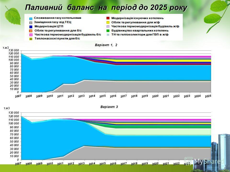 Паливний баланс на період до 2025 року