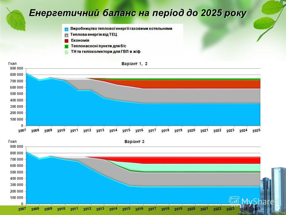 Енергетичний баланс на період до 2025 року