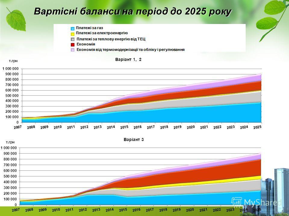 Вартісні баланси на період до 2025 року