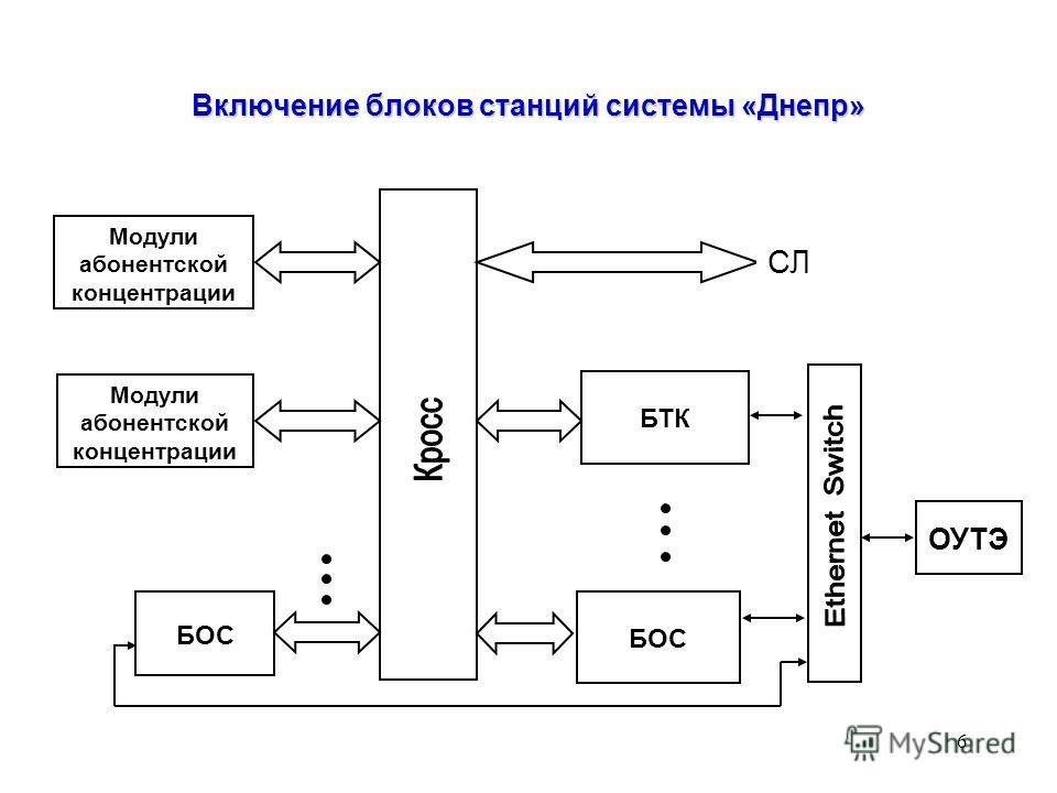 6 Включение блоков станций системы «Днепр» ОУТЭ Модули абонентской концентрации БОС БТК СЛ БОС