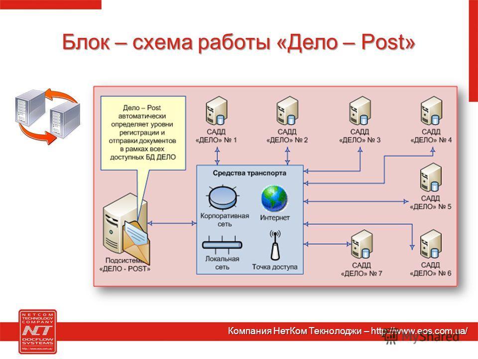 Блок – схема работы «Дело – Post» Компания НетКом Текнолоджи – http://www.eos.com.ua/