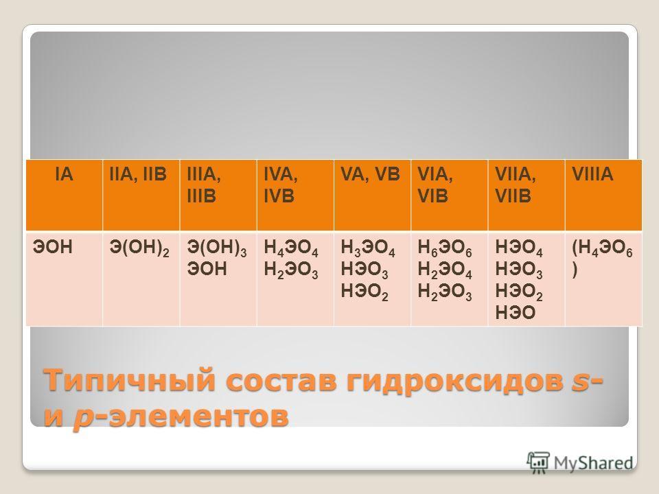 Типичный состав гидроксидов s- и p-элементов IAIIA, IIBIIIA, IIIB IVA, IVB VA, VBVIA, VIB VIIA, VIIB VIIIA ЭОНЭ(ОН) 2 Э(ОН) 3 ЭОН Н 4 ЭО 4 Н 2 ЭО 3 Н 3 ЭО 4 НЭО 3 НЭО 2 Н 6 ЭО 6 Н 2 ЭО 4 Н 2 ЭО 3 НЭО 4 НЭО 3 НЭО 2 НЭО (Н 4 ЭО 6 )