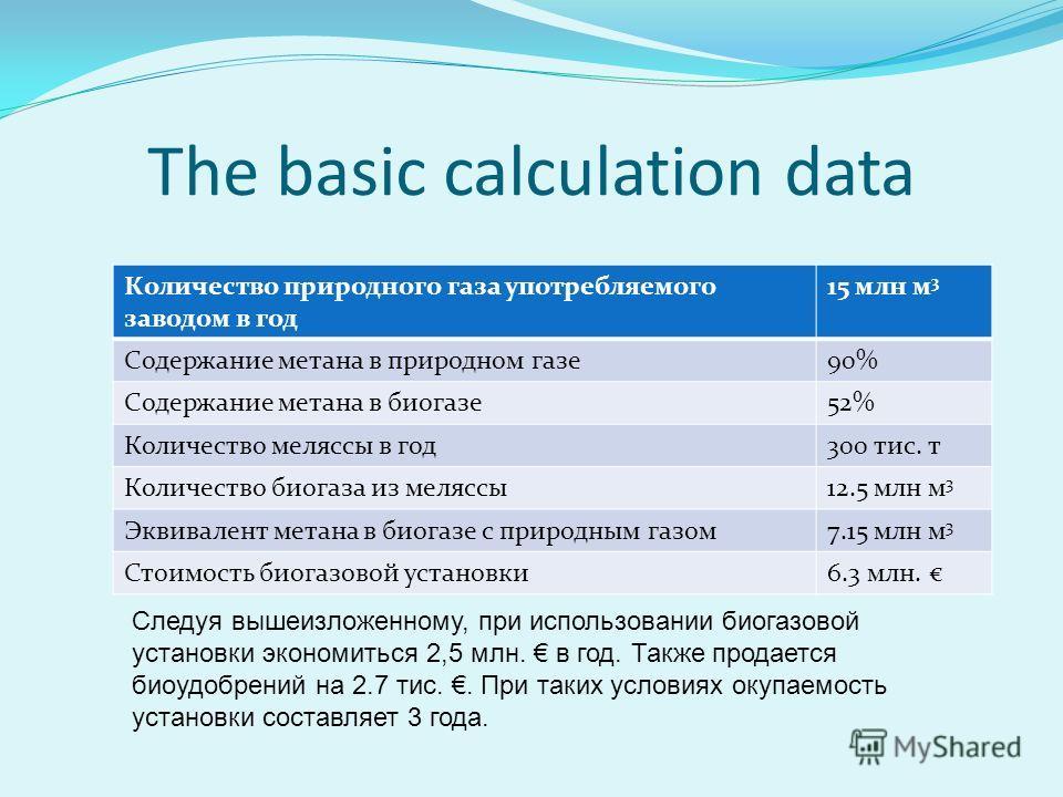 The basic calculation data Количество природного газа употребляемого заводом в год 15 млн м 3 Содержание метана в природном газе90% Содержание метана в биогазе52% Количество меляссы в год300 тис. т Количество биогаза из меляссы12.5 млн м 3 Эквивалент