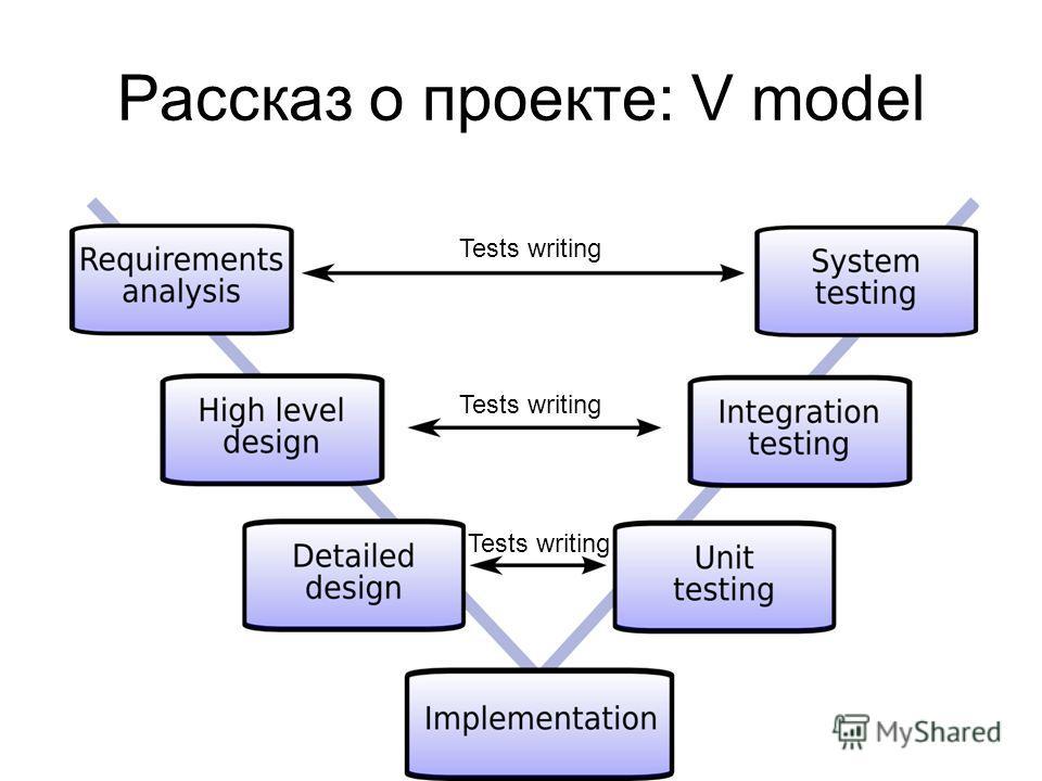 Рассказ о проекте: V model Tests writing