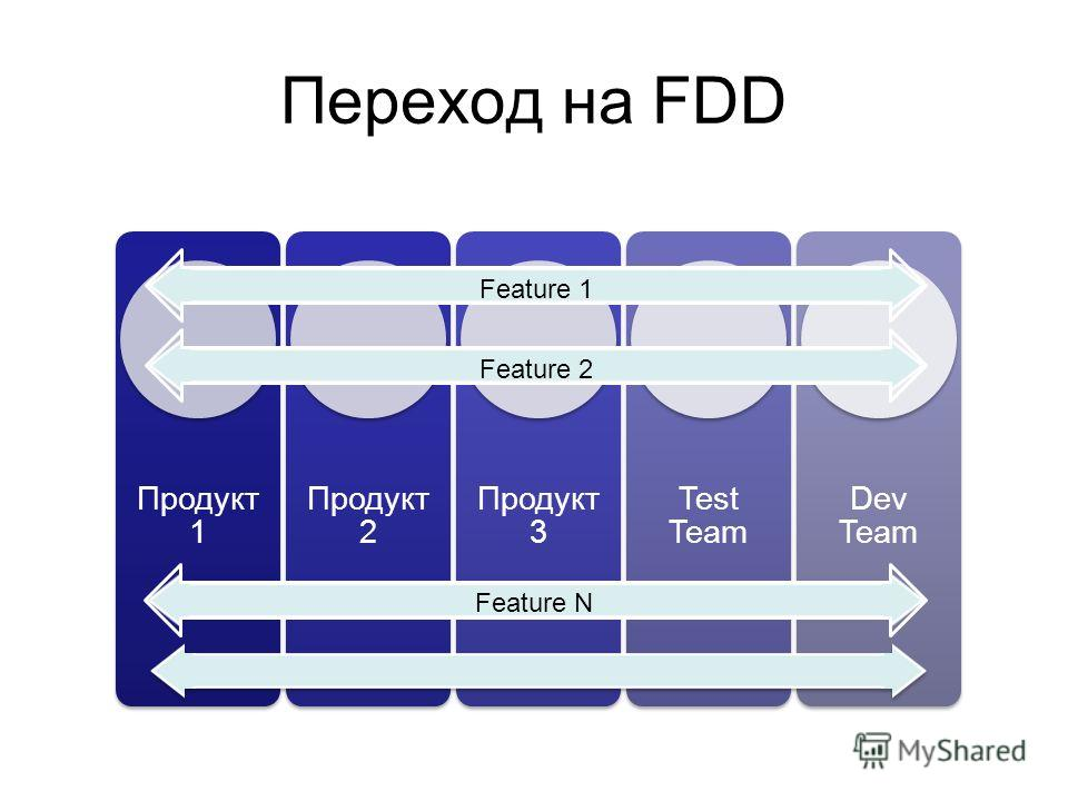 Переход на FDD Продукт 1 Продукт 2 Продукт 3 Test Team Dev Team Feature N Feature 1 Feature 2