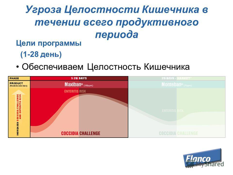 Угроза Целостности Кишечника в течении всего продуктивного периода Цели программы (1-28 день) Обеспечиваем Целостность Кишечника