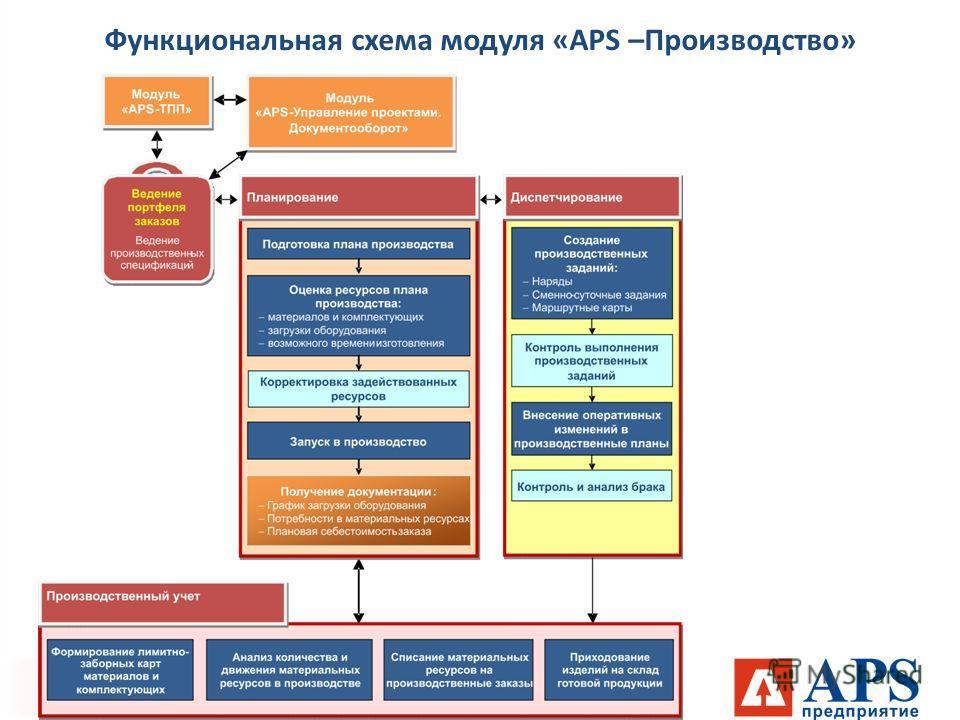 Функциональная схема модуля «APS –Производство»