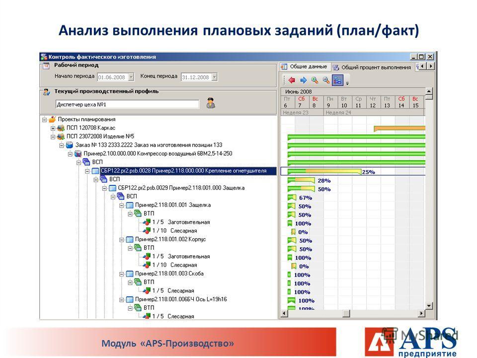 Анализ выполнения плановых заданий (план/факт) Модуль «APS-Производство»