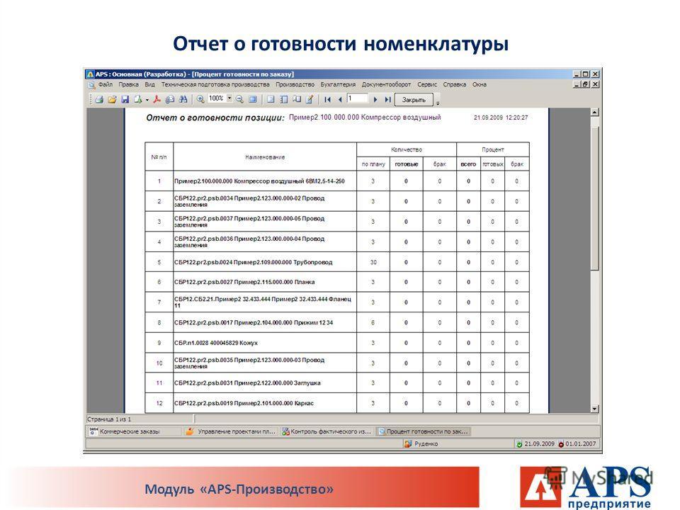 Отчет о готовности номенклатуры Модуль «APS-Производство»