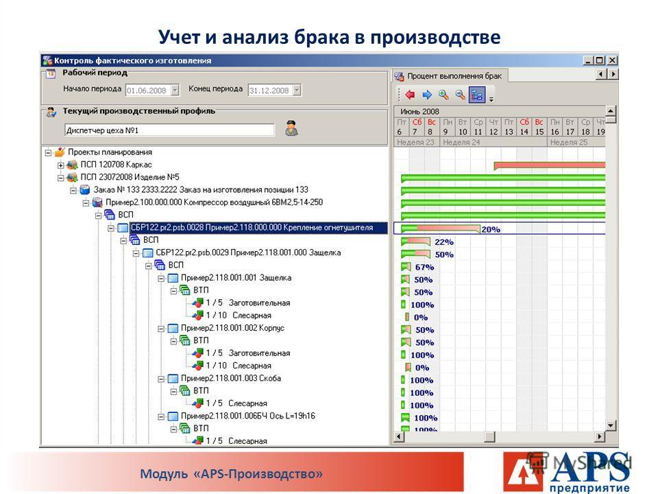 Модуль «APS-Производство»