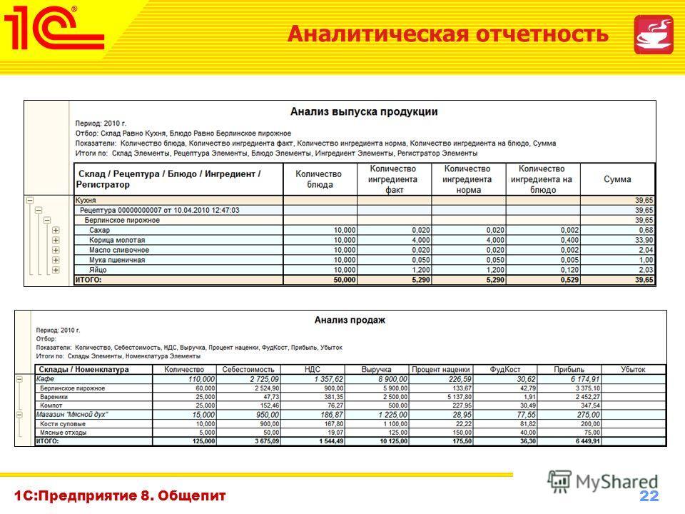 22 www.1c-menu.ru, Октябрь 2010 г. 1С:Предприятие 8. Общепит Аналитическая отчетность
