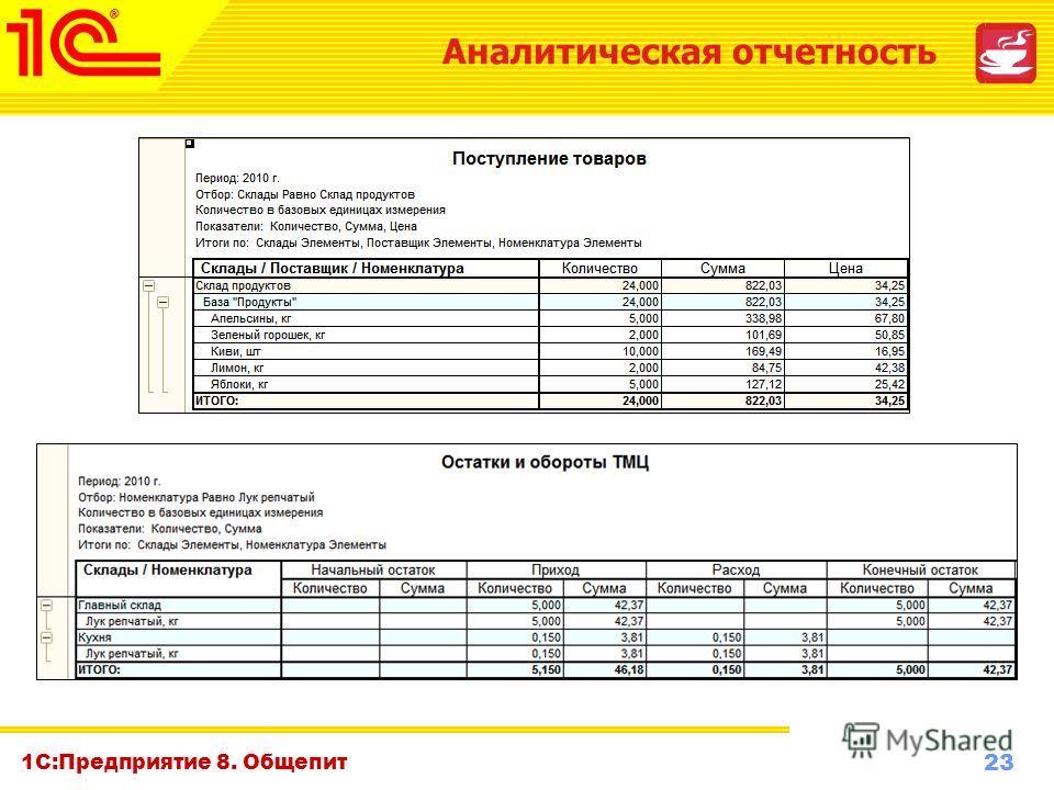 23 www.1c-menu.ru, Октябрь 2010 г. 1С:Предприятие 8. Общепит Аналитическая отчетность
