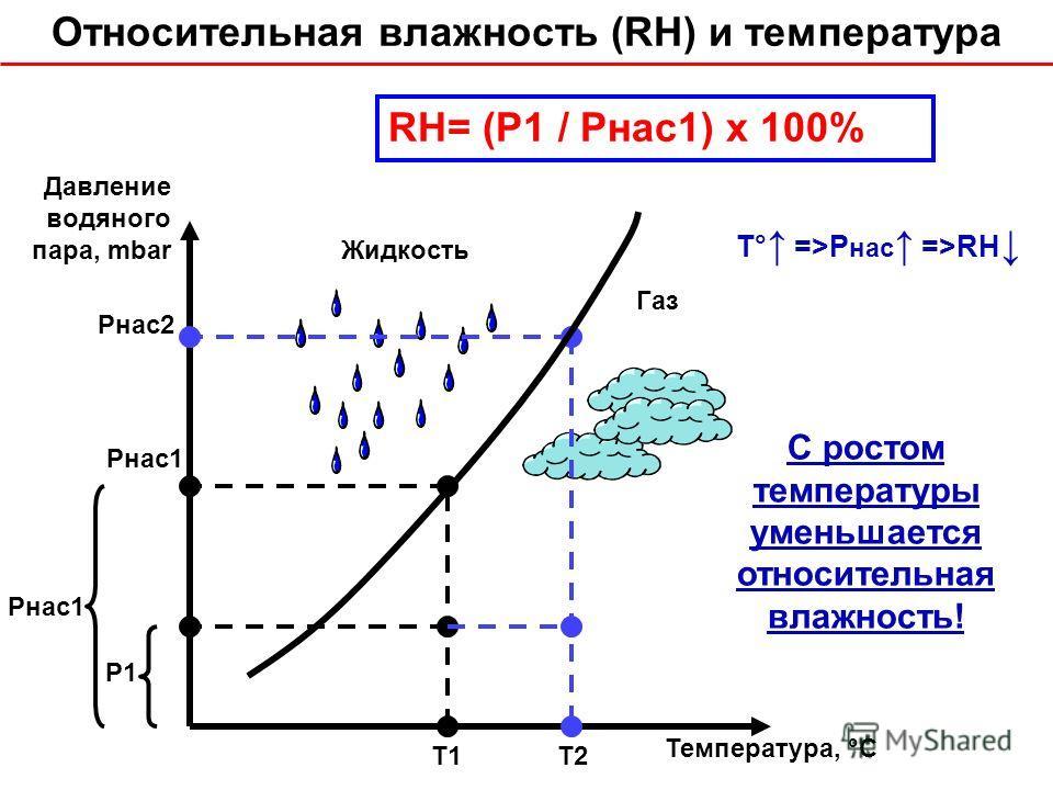Газ Жидкость Pнас1 Pнас2 P1P1 RH= (P1 / Pнас1) x 100% T1T2 Давление водяного пара, mbar Температура, °С Относительная влажность (RH) и температура T° =>P нас =>RH С ростом температуры уменьшается относительная влажность!