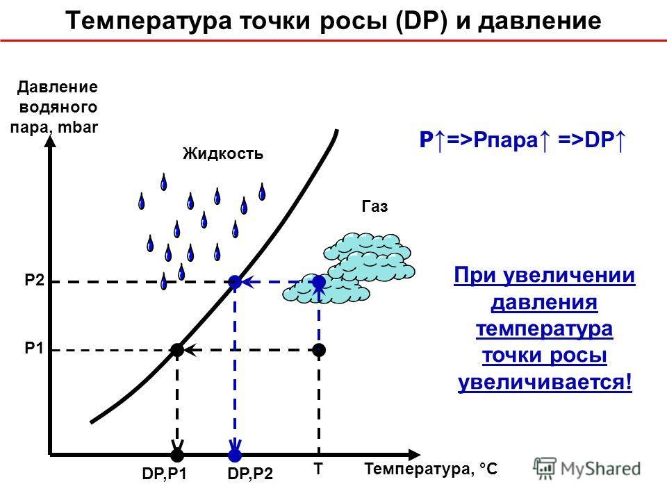 Газ Жидкость P2P2 P1P1 DP,P1DP,P2 Давление водяного пара, mbar Температура, °С Температура точки росы (DP) и давление P =>Pпара =>DP T При увеличении давления температура точки росы увеличивается!