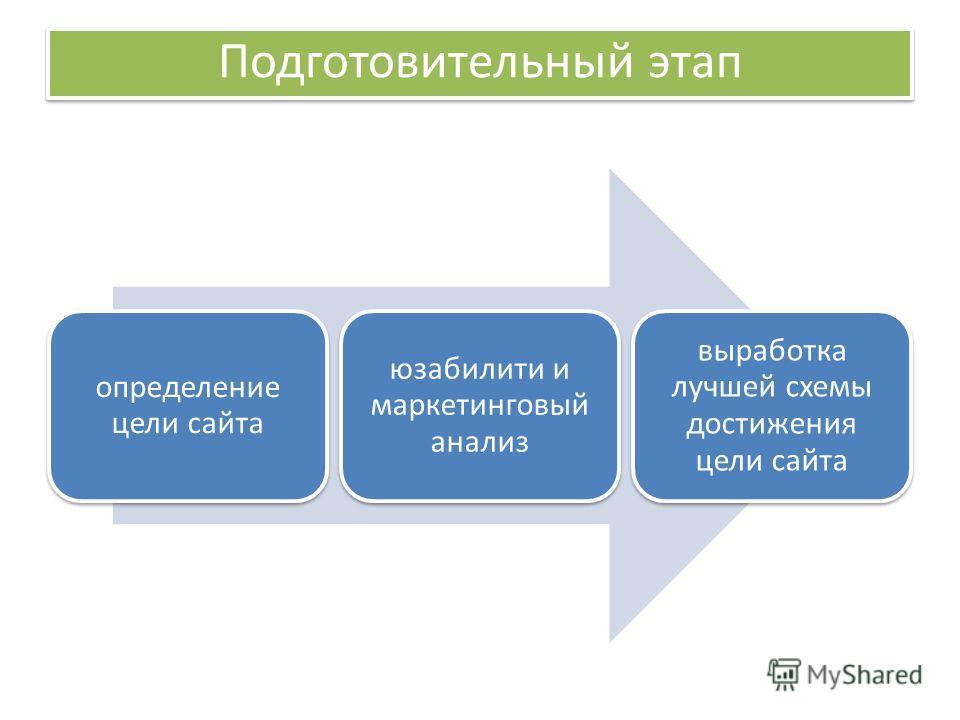 определение цели сайта юзабилити и маркетинговый анализ выработка лучшей схемы достижения цели сайта Подготовительный этап