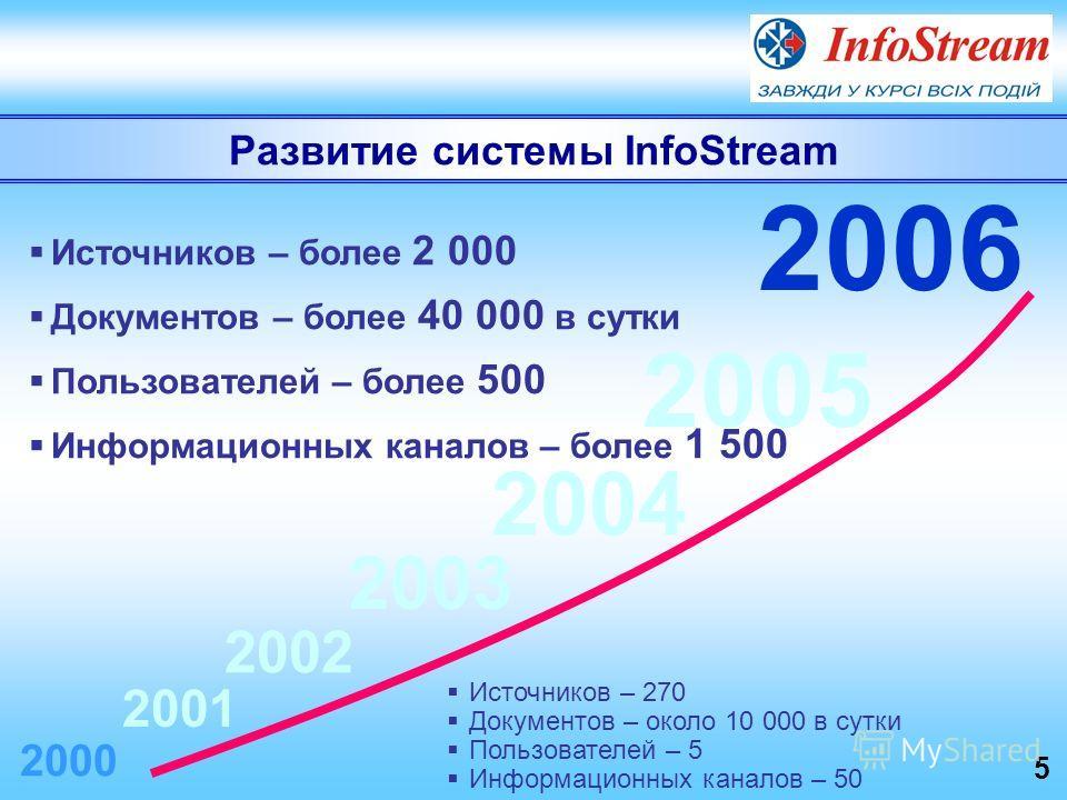Развитие системы InfoStream 5 Источников – 270 Документов – около 10 000 в сутки Пользователей – 5 Информационных каналов – 50 2000 2001 2002 2003 2004 2005 Источников – более 2 000 Документов – более 40 000 в сутки Пользователей – более 500 Информац