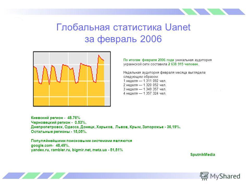 Глобальная статистика Uanet за февраль 2006 Киевский регион - 48.76% Черновецкий регион - 0.53%. Днепропетровск, Одесса, Донецк, Харьков, Львов, Крым, Запорожье - 36,19%. Остальные регионы - 15,05%. Популяйнейшими поисковыми системами являются google