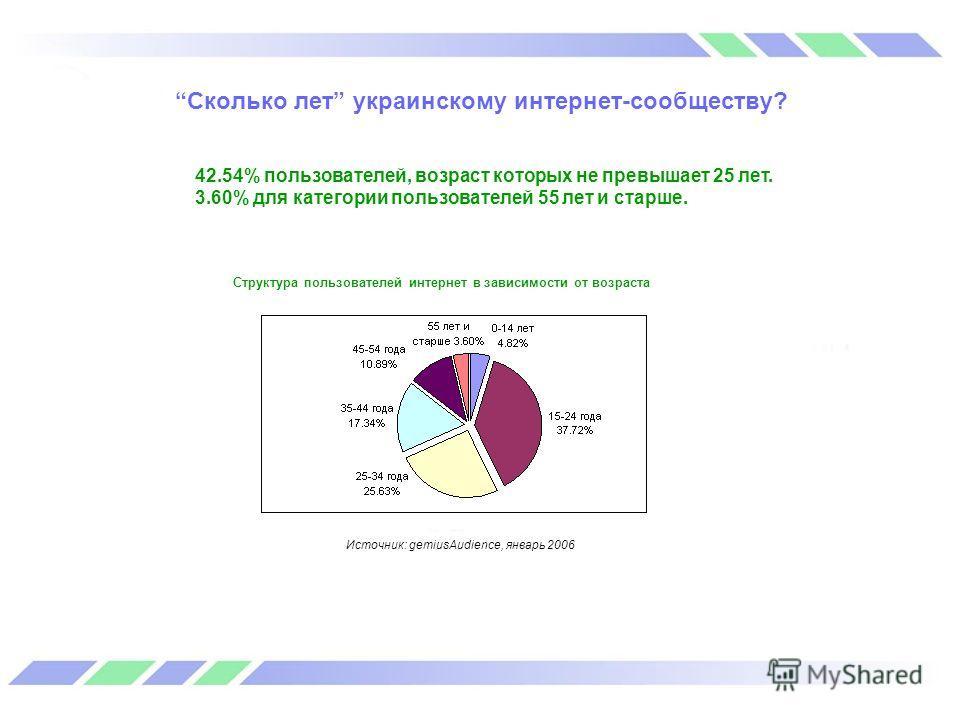 Сколько лет украинскому интернет-сообществу? 42.54% пользователей, возраст которых не превышает 25 лет. 3.60% для категории пользователей 55 лет и старше. Структура пользователей интернет в зависимости от возраста Источник: gemiusAudience, январь 200