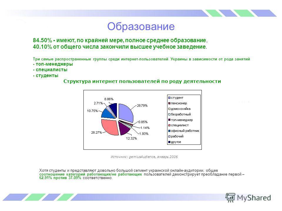 Образование Структура интернет пользователей по роду деятельности Источник: gemiusAudience, январь 2006 Хотя студенты и представляют довольно большой сегмент украинской онлайн-аудитории, общее соотношение категорий работающих/не работающих пользовате