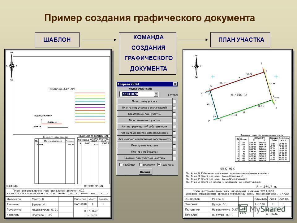 ПЛАН УЧАСТКА Пример создания графического документа ШАБЛОН КОМАНДА СОЗДАНИЯ ГРАФИЧЕСКОГО ДОКУМЕНТА