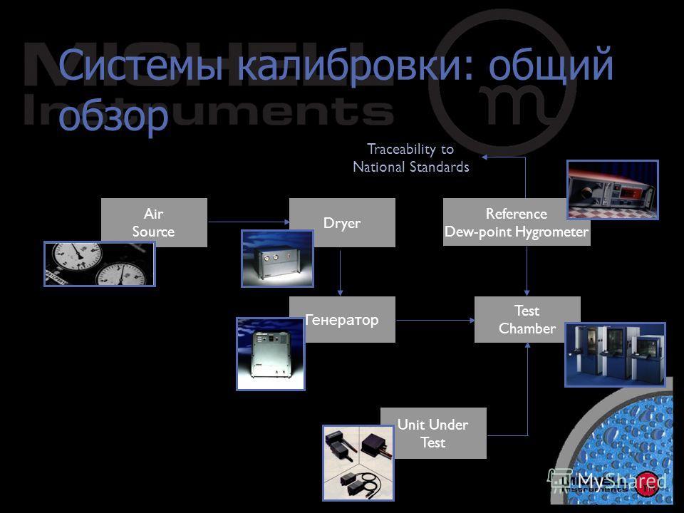Системы калибровки: общий обзор Air Source Dryer Генератор Test Chamber Reference Dew-point Hygrometer Unit Under Test Traceability to National Standards