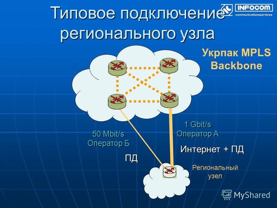 Типовое подключение регионального узла Укрпак MPLS Backbone Региональный узел Интернет + ПД 1 Gbit/s Оператор А 50 Mbit/s Оператор Б ПД