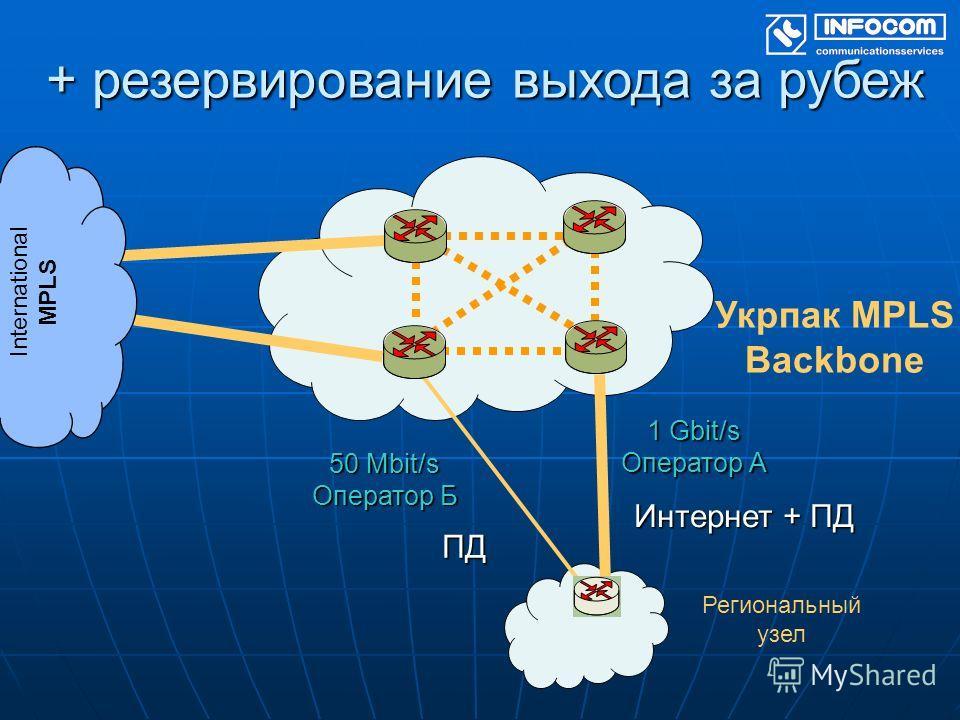 + резервирование выхода за рубеж Укрпак MPLS Backbone Региональный узел Интернет + ПД 1 Gbit/s Оператор А 50 Mbit/s Оператор Б ПД International MPLS