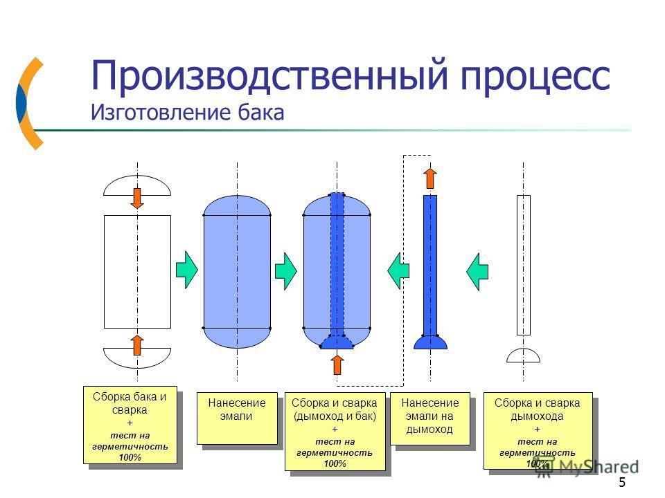 5 Производственный процесс Изготовление бака Сборка бака и сварка + тест на герметичность 100% Сборка бака и сварка + тест на герметичность 100% Нанесение эмали Сборка и сварка (дымоход и бак) + тест на герметичность 100% Сборка и сварка (дымоход и б