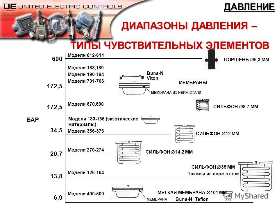 СЕРИЯ 400 Легкий алюминиевый корпус с эпоксидным покрытием 1, 2 или 3 микропереключателя 1, 2 или 3 винта уставки